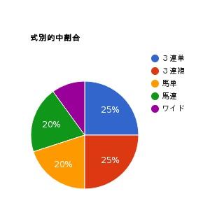 pie-chart-1