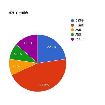 pie-chart-10