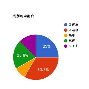 pie-chart-4