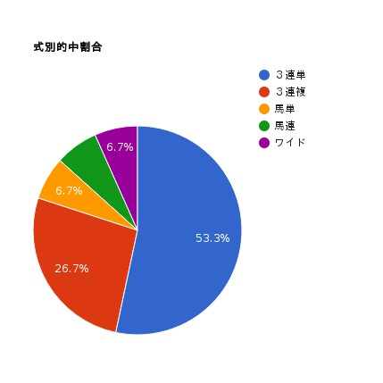 pie-chart-6