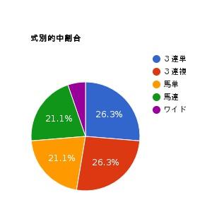 pie-chart-5